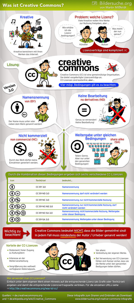 Infografik: Creative Commons – Was ist und bedeutet das? | Robert Aust | Scoop.it
