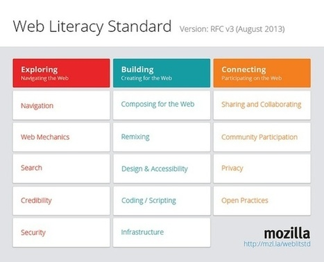 The Ontology of the Web (Why I Learned to Stop Worrying and Love Learning Standards) | DMLcentral | Mariano | Scoop.it