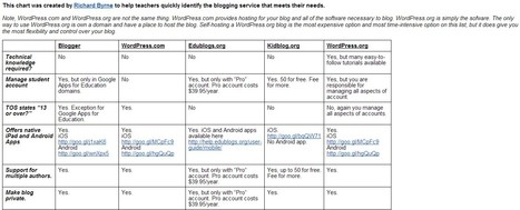 Comparison of Blogging Services for Teachers | digital thinking | Scoop.it
