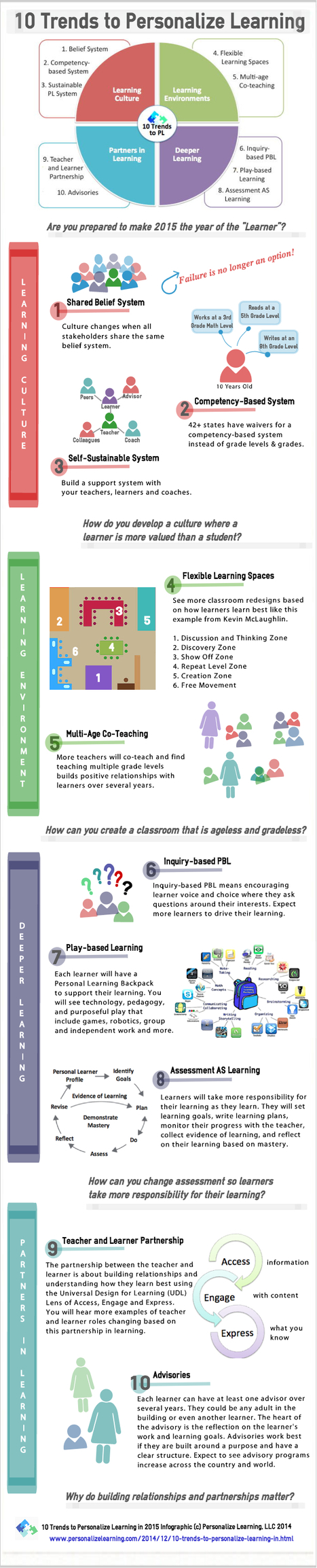 Infographic: 10 Trends to Personalize Learning in 2015 | Creating Personalized Learning Environments | Scoop.it