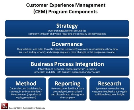 Three Customer Experience Management Tips for Startups ... | Roaming Industry News | Scoop.it
