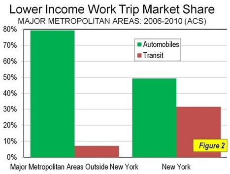 How Lower Income Citizens Commute | Newgeography.com | Sustainable Futures | Scoop.it