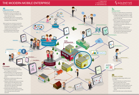 The Modern Mobile Enterprise | EMM World | Scoop.it
