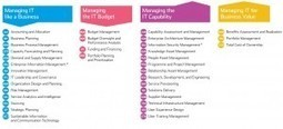 Information Technology Capability Maturity Framework (IT-CMF) in 3 minutes | Enterprise Solution Architecture | Scoop.it