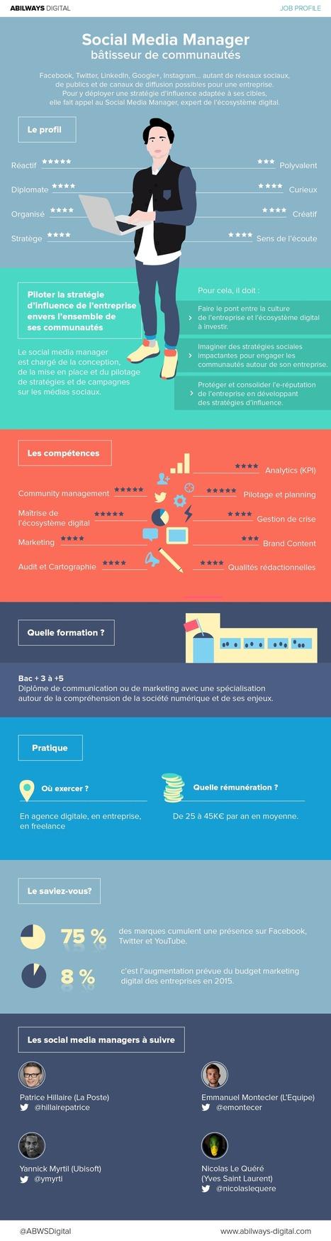 Infographie : SOCIAL MEDIA MANAGER, BÂTISSEUR DE COMMUNAUTÉS   Réseaux sociaux   Scoop.it