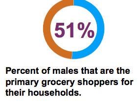 NEW TREND: Men vs groceries. Gender Issues in Food Marketing | Gender marketing | Scoop.it