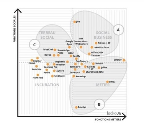 Étude : Lecko dresse le panorama des réseaux sociaux d'entreprise - Blog du Modérateur | Recherche d'information et bibliothéconomie | Scoop.it