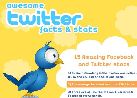 Awesome Twitter stats & facts ★ Cloud and Go! | infographies | Scoop.it