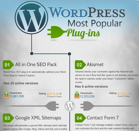 The Top 30 Most Popular WordPress Plugins - Infographic | Jeffbullas's Blog | Public Relations & Social Media Insight | Scoop.it