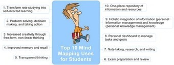 VISUAL MAPPER: Top 10 Mind Mapping Uses for Students | Medic'All Maps | Scoop.it