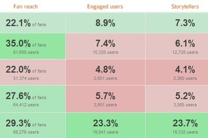 The 6 Metrics That Determine Your Success On Facebook | Beyond Marketing | Scoop.it