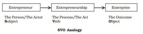 Entrepreneurship Development | Self Improvement & Business | Scoop.it