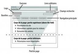 La pyramide inversée, héritage du journalisme, cher à la rédaction Web | Ecrire Web | Scoop.it