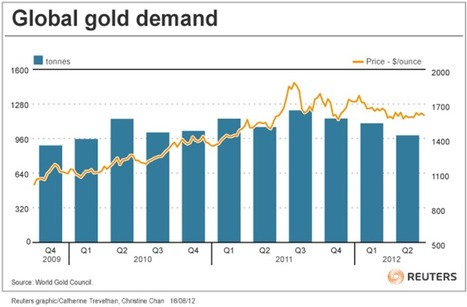 Gold Investment Demand And India, China Demand Down; Central Bank Demand Doubles | ZeroHedge | Gold and What Moves it. | Scoop.it