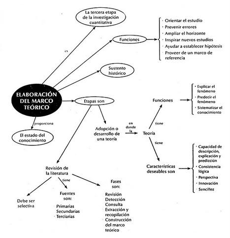 Educación Superior: Elaboración del Marco Teórico | Tecnología Educativa S XXI | Scoop.it