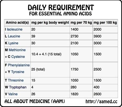 essential amino acids mnemonics how do peop