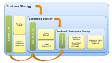 It's Not The CEO, It's The Leadership Strategy That Matters. - Forbes | Leader Learning Asia | Scoop.it