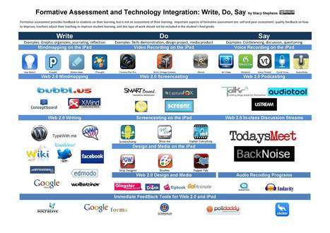 Visual Chart of iPad Apps to Use in Formative Assessment | UDL & ICT in education | Scoop.it