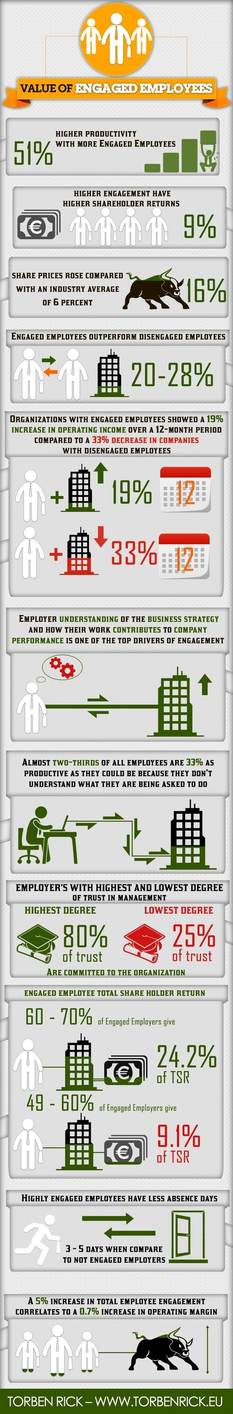 Infographic: What is the business case for employee engagement | Harmonious and Balanced Workplace | Scoop.it