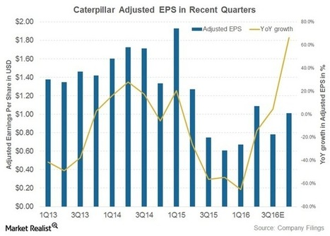 Why Caterpillar's CEO Seems Undeterred by Yearly Sales Declines - Market Realist | Business Video Directory | Scoop.it