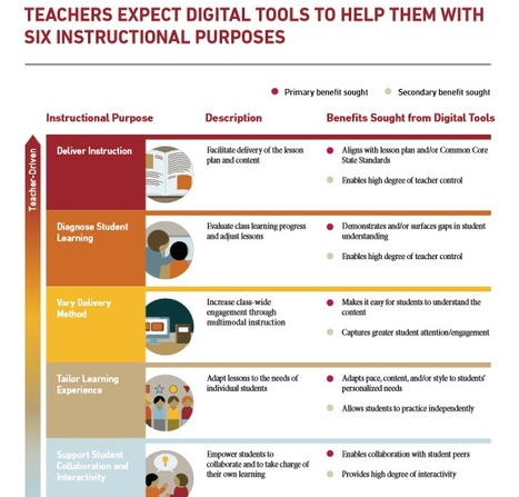 Are Existing Tech Tools Effective for Teachers and Students? | Education | Scoop.it