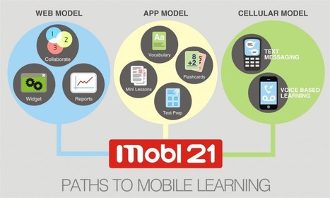 Models of Mobile Learning | Mobile Learning Blog | Edtech PK-12 | Scoop.it