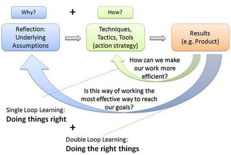 Doing Things Right vs. Doing the Right Things   bSix12 - By Rainer Falle   Innovatus   Scoop.it