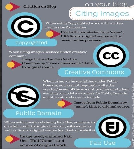 New Poster on How to Cite Digital Images ~ Educational Technology and Mobile Learning | Prendi Digital Citizenship, Social Issues and RE | Scoop.it