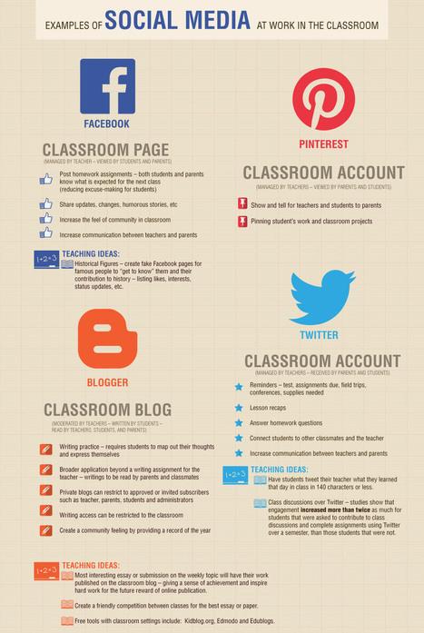 examples-of-social-media-in-the-classroom-ideas.jpg (960x1433 pixels) | soc media.libr | Scoop.it