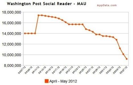 Vers la fin des social readers? | Horizons Médiatiques | Les stratégies de la presse sur les réseaux sociaux | Scoop.it