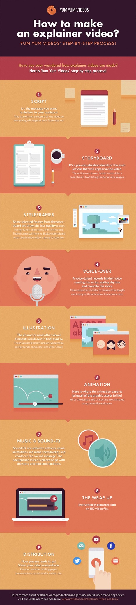 How to Make an Explainer Video: Step-by-Step Instructions [INFOGRAPHIC] | Scriveners' Trappings | Scoop.it