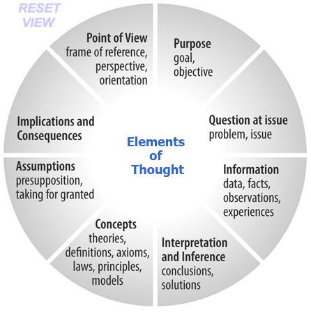 CriticalThinking.org - Critical Thinking Model 1 | Analyse et pensée critique en éducation artistique_Critical Thinking and Critical Analysis in Arts Education | Scoop.it
