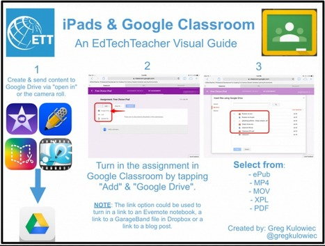 3 Easy Ways to Integrate iPad into Your Google Classroom ~ Educational Technology and Mobile Learning | E-learning Ideas in the Classroom | Scoop.it