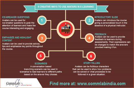 Using Avatars Effectively in E-learning Courses [Infographic] | Multimedia Educativa | Scoop.it