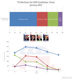 Romney Gripped TV's Attention Throughout GOP... | data visualization US Election | Scoop.it