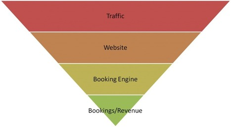 Optimize & Personalize Your Website to increase direct revenue | Xotelia - Channel manager for bed and breakfasts, villas, flats and chalets | Scoop.it