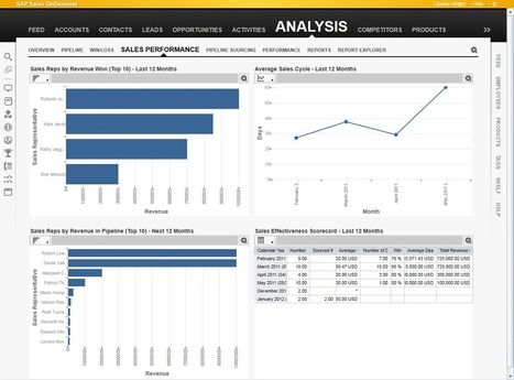 SAP Cloud for Sales: An Overview - Quality Assurance and Project Management | Project Management and Quality Assurance | Scoop.it
