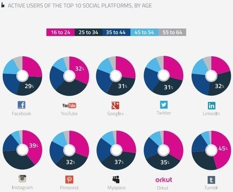 Etude : Usage des réseaux sociaux et fragmentation générationnelle | Be Marketing 3.0 | Scoop.it