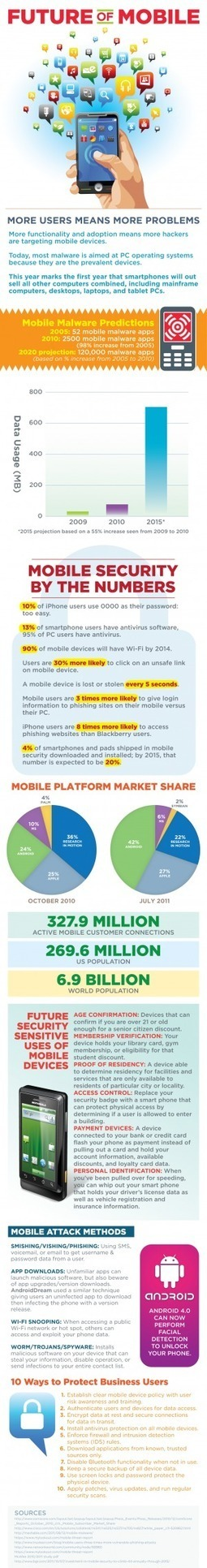 [INFOGRAPHIC] Future Of Mobile | INFOGRAPHICS | Scoop.it