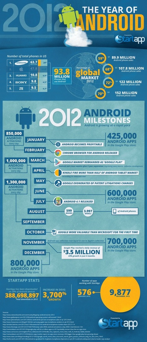 2012: The Year of the Android [INFOGRAPHIC] | Personal Branding and Professional networks - @TOOLS_BOX_INC @TOOLS_BOX_EUR @TOOLS_BOX_DEV @TOOLS_BOX_FR @TOOLS_BOX_FR @P_TREBAUL @Best_OfTweets | Scoop.it