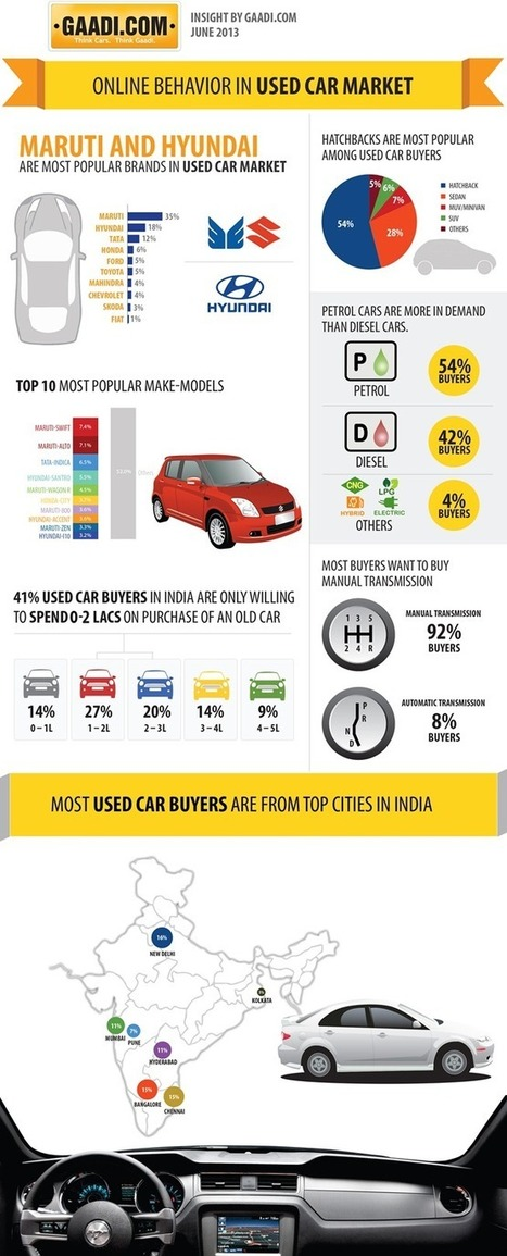 Automobile - Why Most People Prefer Used Cars instead of New Ones? | All Infographics | Scoop.it