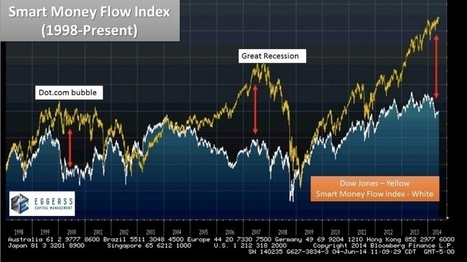 Central Banks have created a Tulip Bulb Market - Sperando   Gold and What Moves it.   Scoop.it