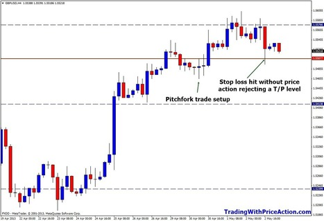 How To Set Take Profit Levels - Trading With Price Action | Forex - Trading With Price Action | Scoop.it