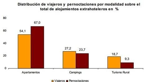 Málaga lidera el turismo de camping en Andalucía - Camping el Torcal | Marketing turístico-Turismo 20 | Scoop.it
