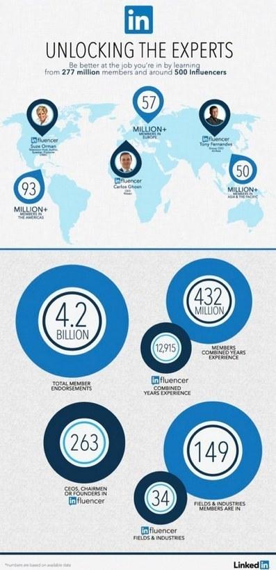 LinkedIn Opens Blogging Platform to All: This Week in Social Media | | Social Media | Scoop.it