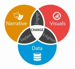 Data Storytelling: The Essential Data Science Skill Everyone Needs - Forbes (2016)  | Ag Biotech News | Scoop.it