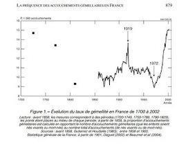 Lulu Sorcière Archive: Gémellité à travers les âges. Echo | Rhit Genealogie | Scoop.it