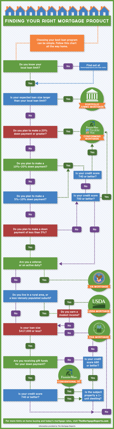 How to pick a mortgage program infograph | Home Loans | Scoop.it