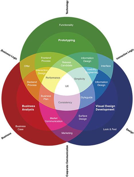 Qu'est-ce que l'expérience utilisateur ? | Ergonomie, Expérience Utilisateur, Design Thinking | Design | Scoop.it