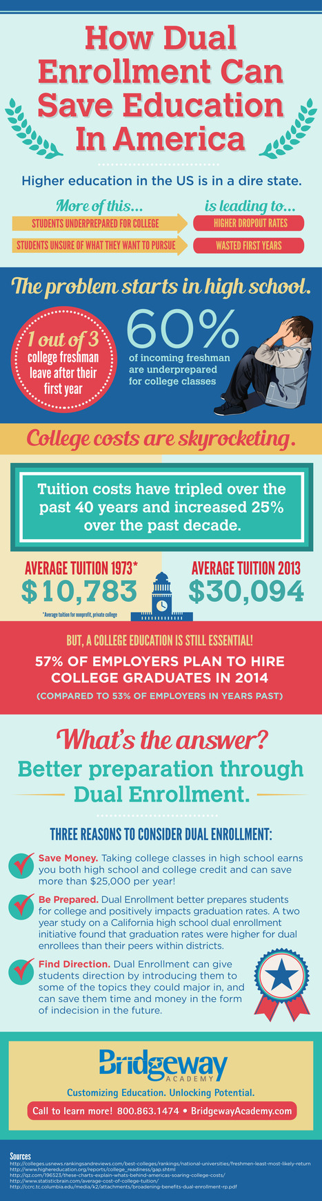 An Infographic on How Dual Enrollment Can Save Education in America | christian homeschool curriculum | Scoop.it